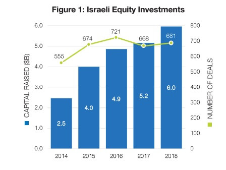 The amount of equity investments in Israel in 2018, according to a Start-Up Nation figure.