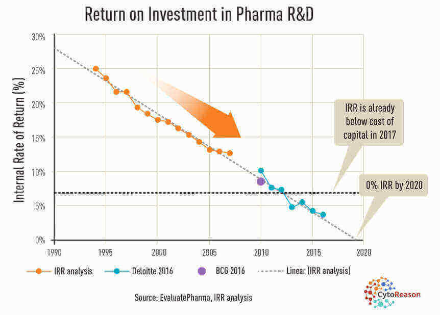 Returns on developing new drugs are being outpaced by rising costs. (EvaluatePharma via CytoReason)