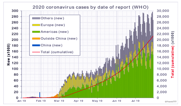 2020 coronavirus cases by date of report (WHO)